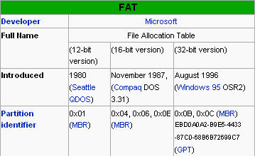 exfat table