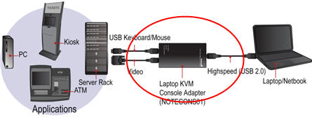 USB portable KVM station