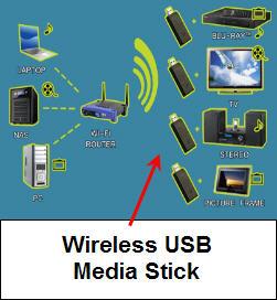 stream via USB