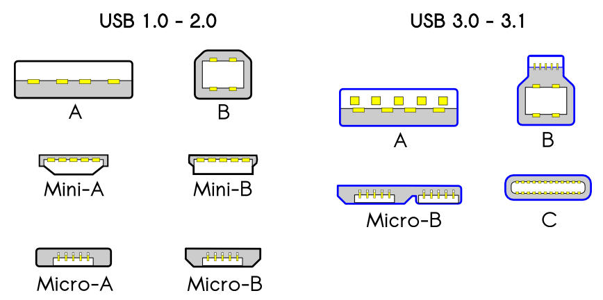 chart of all USB connectors