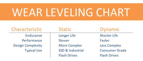 USB wear leveling chart